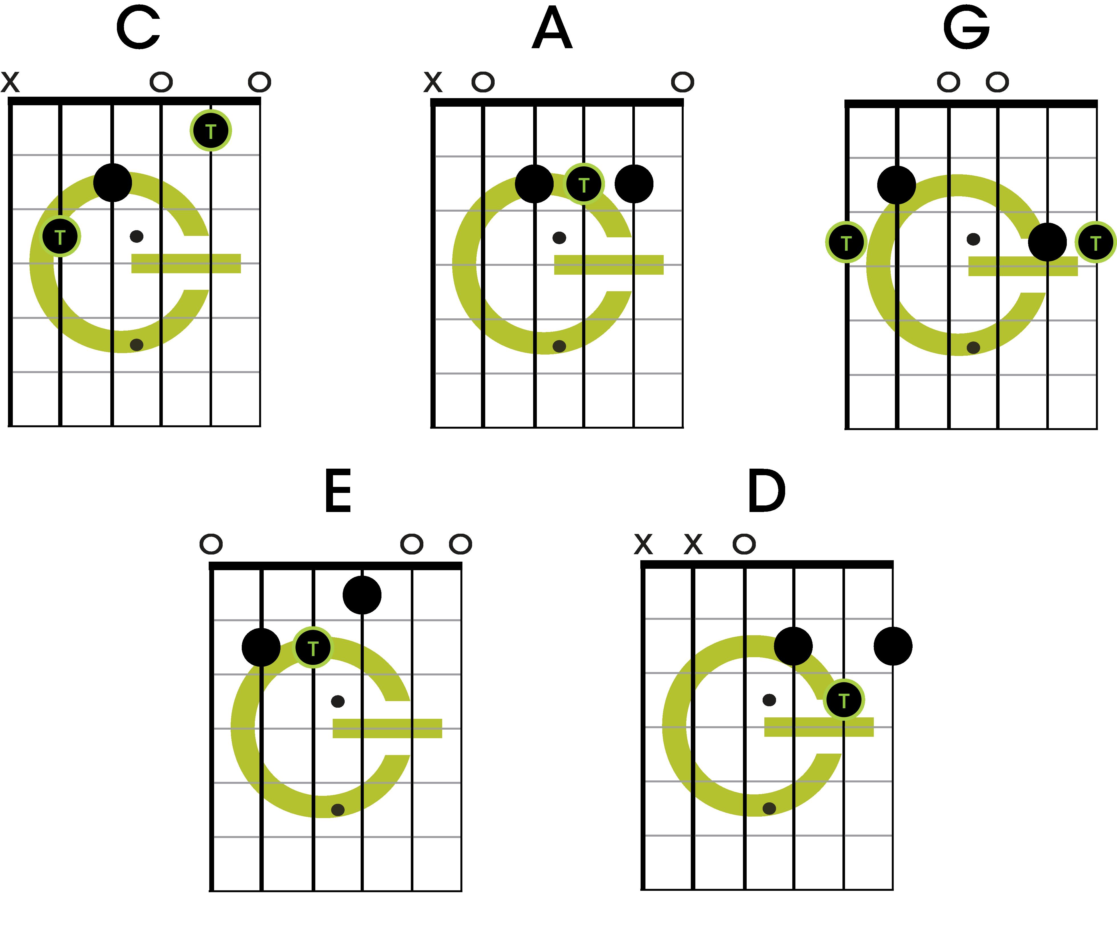Accords CAGED méthode majeur - guitare débutant