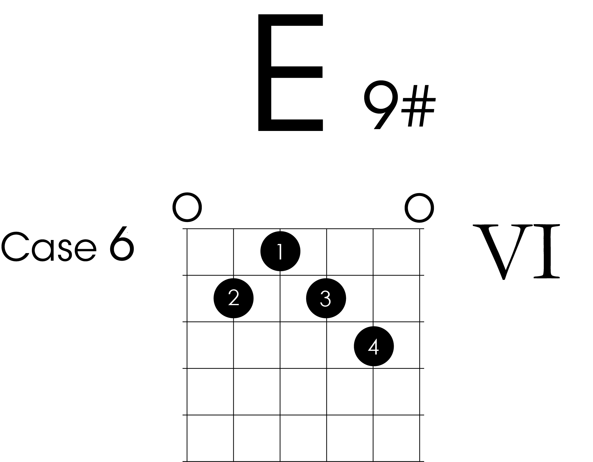 Diagramme accord Mi 9 # E9# guitare débutant jimi hendrix
