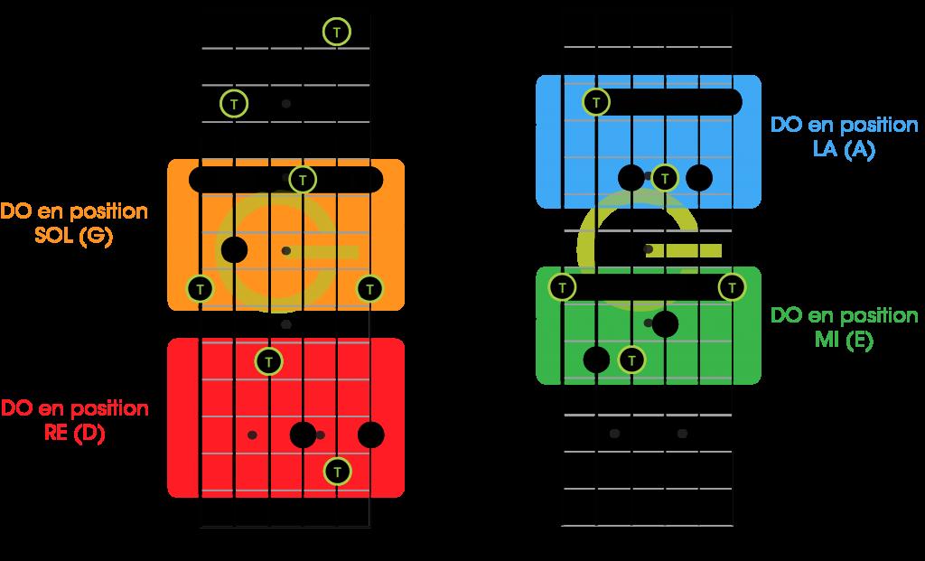 Fonctionnement caged accord guitare débutant