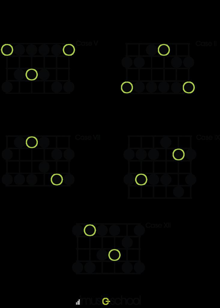 Les 5 positions de la gamme pentatonique mineure de La - guitare débutant