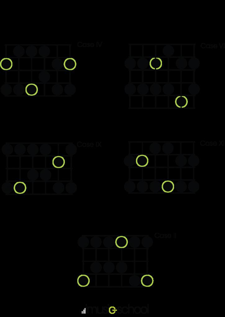 Les 5 positions de la gamme pentatonique majeure de La - guitare débutant