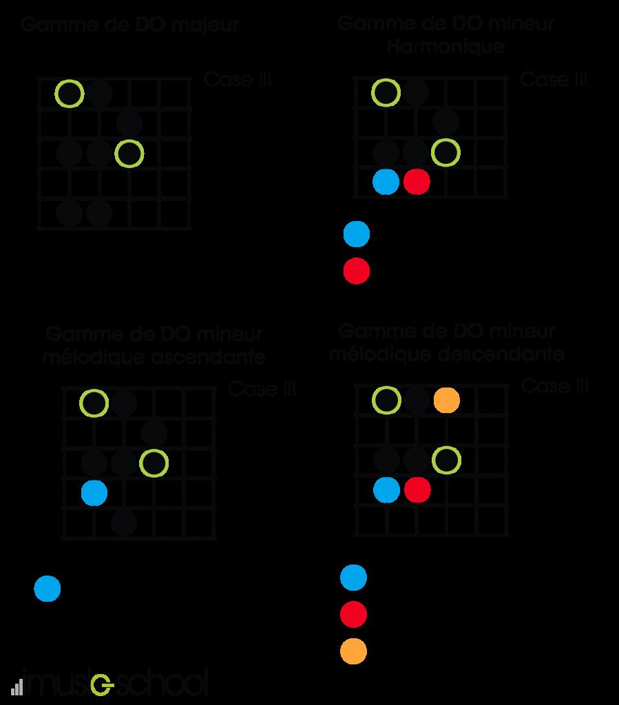 Positions gammes mineures par rapport à la gamme majeure de DO - guitare débutant