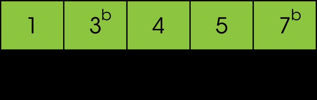 Structure de la gamme pentatonique de LA - Guitare débutant
